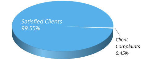 Client Satisfaction Chart